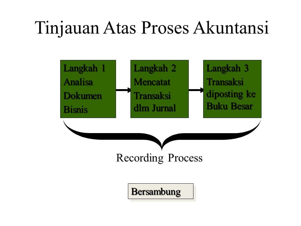 Langkah 1 AnalisaDokumenBisnis Langkah 2 Mencatat Transaksi dlm Jurnal Langkah 3 Transaksi diposting ke Buku Besar BersambungBersambung Recording Process Tinjauan Atas Proses Akuntansi