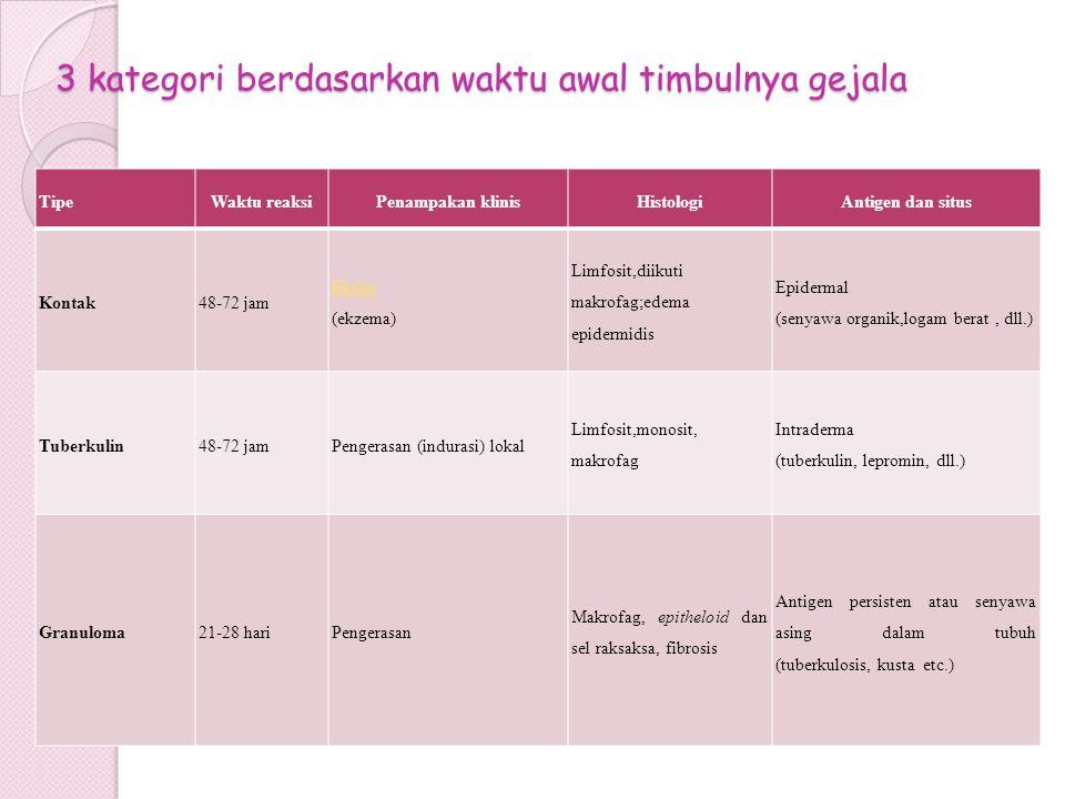 3 kategori berdasarkan waktu awal timbulnya gejala TipeWaktu reaksiPenampakan klinisHistologiAntigen dan situs Kontak48-72 jam Eksim (ekzema) Limfosit