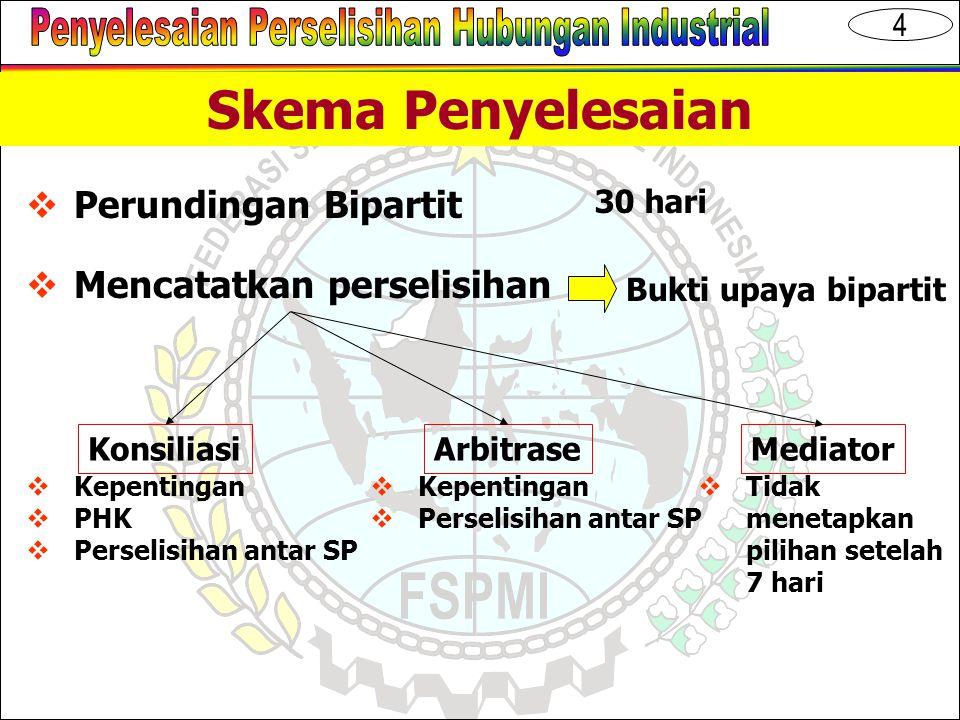 15 Perbedaan UU 22/57,12/64 dan 02/04 MA Masalah/Keluh Kesah P4PP4D Arbitrase Perantara Bie-partitPerselisihan PTTUN Menteri Naker Masalah/Keluh Kesah MAPengadilan HI I Mediasi Bie-partit Arbitrase Perselisihan Konsiliasi Didaftar di Pengadilan HI 22/57 Kepentingan Hak PHK12/64 02/04 3.