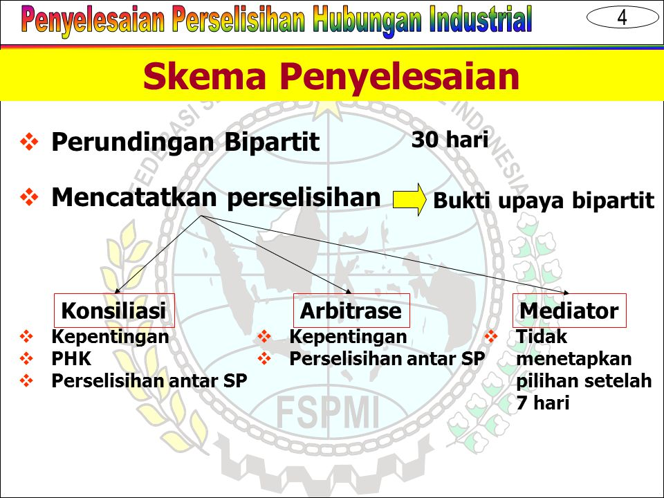 5 Skema Penyelesaian Masalah/Keluh Kesah MA Mediasi Bie-partit Arbitrase Perselisihan Konsiliasi Didaftar di Pengadilan HI 02/04 3.