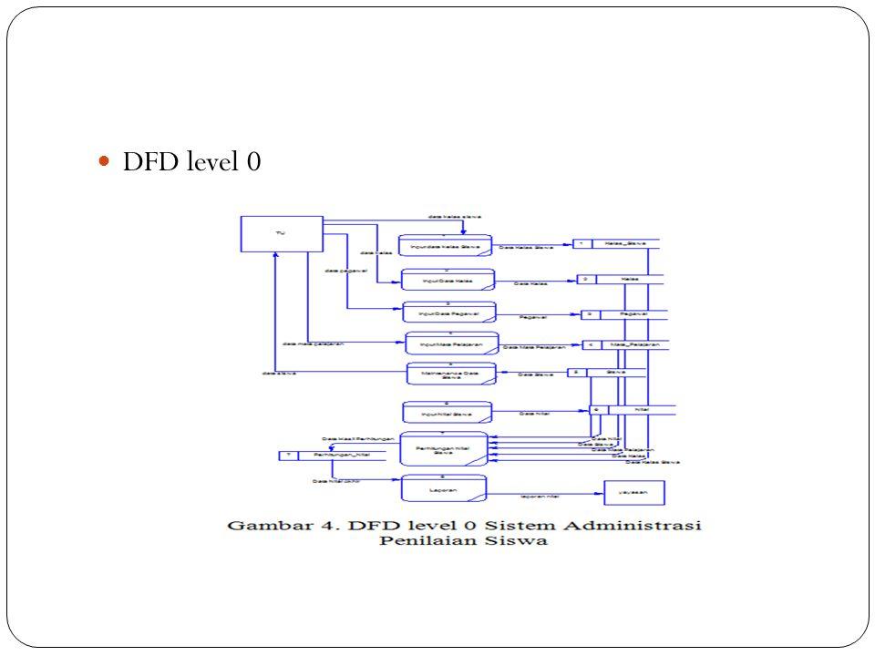 DFD level 0