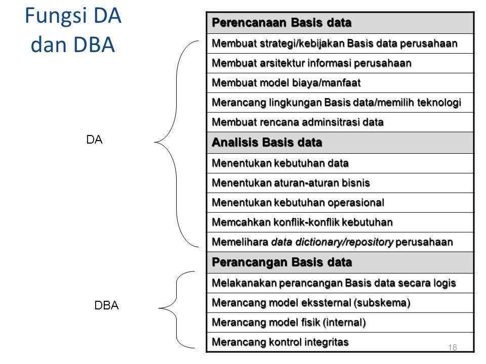 Fungsi DA dan DBA Perencanaan Basis data Membuat strategi/kebijakan Basis data perusahaan Membuat arsitektur informasi perusahaan Membuat model biaya/