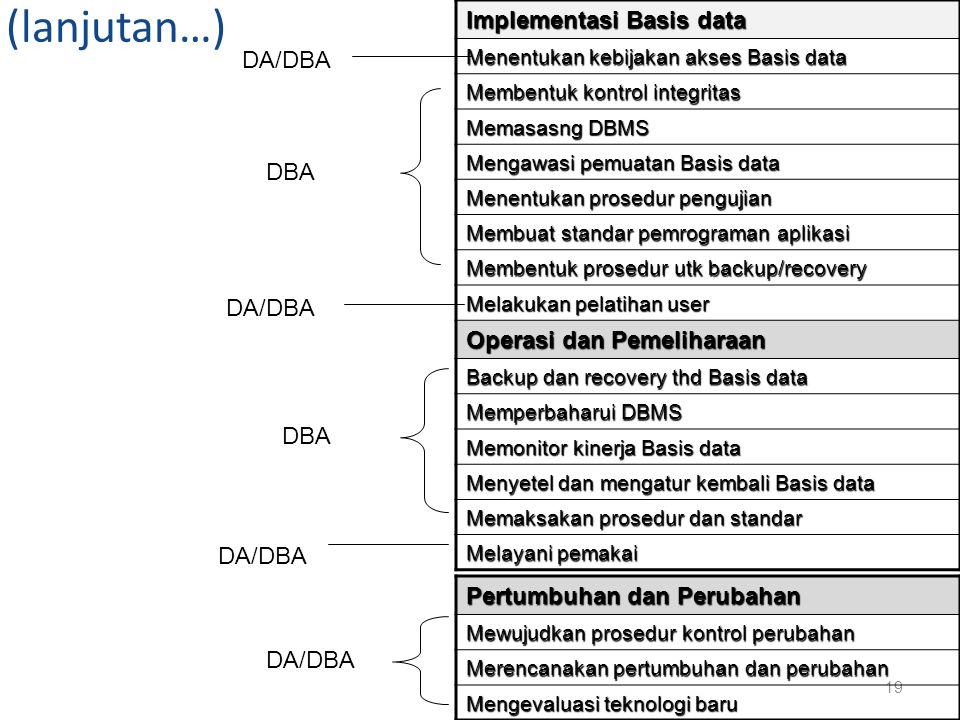 (lanjutan…) Implementasi Basis data Menentukan kebijakan akses Basis data Membentuk kontrol integritas Memasasng DBMS Mengawasi pemuatan Basis data Me