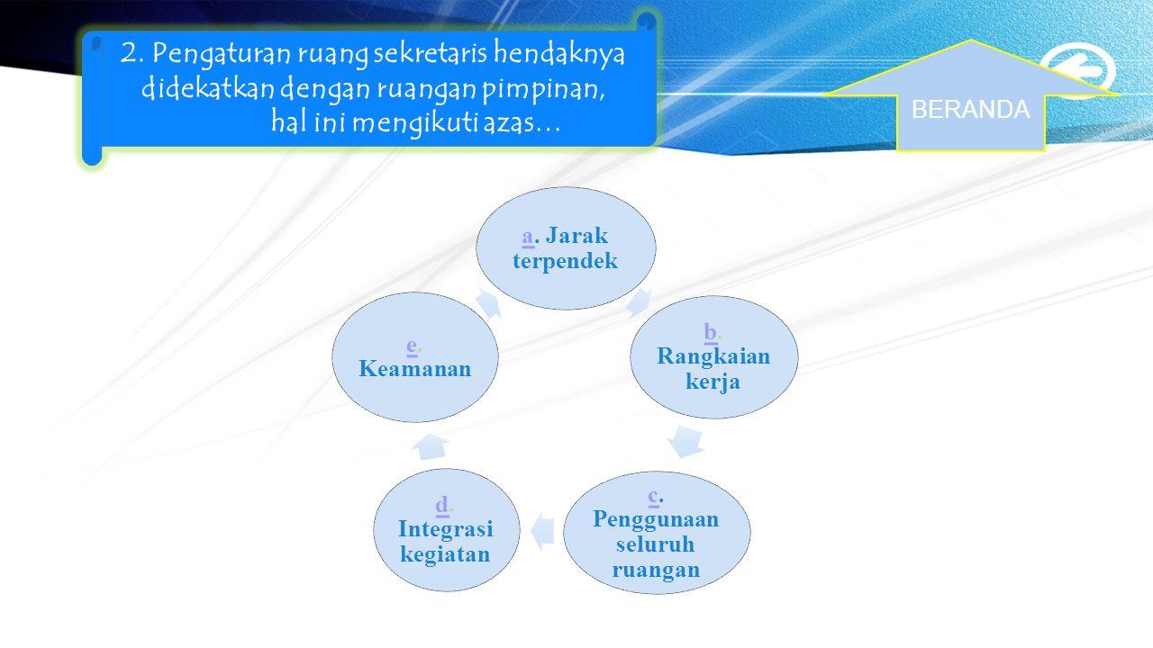 1.Rangkaian kegiatan perencanaan, mengorganisasi (mengatur dan menyusun) mengarahkan, mengawasi (melakukan kontrol), serta menyelenggarakan secara ter