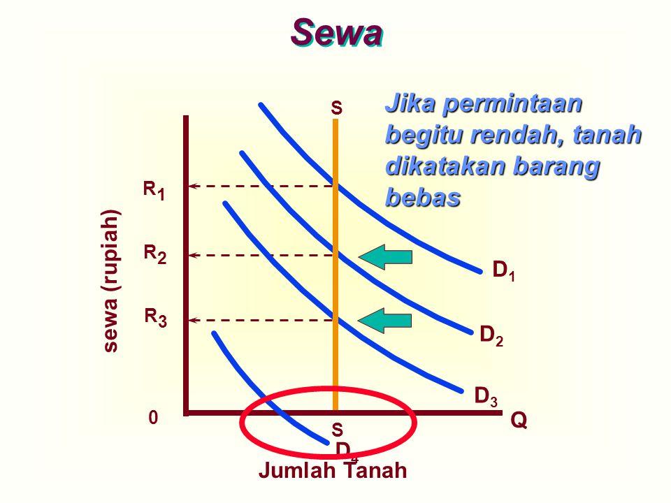 sewa (rupiah) D3D3 R1R1 S S D4D4 D2D2 D1D1 R2R2 R3R3 0 Jika permintaan begitu rendah, tanah dikatakan barang bebas Sewa Q Jumlah Tanah