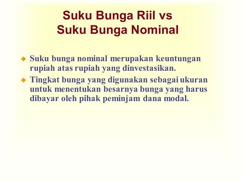Suku Bunga Riil vs Suku Bunga Nominal u Suku bunga nominal merupakan keuntungan rupiah atas rupiah yang dinvestasikan. u Tingkat bunga yang digunakan