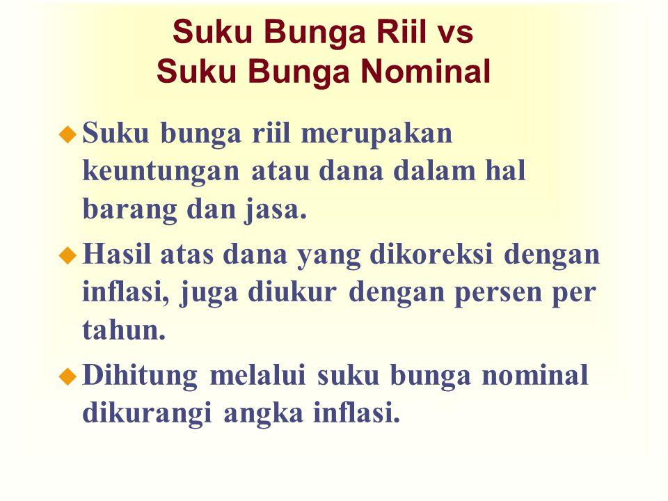 Suku Bunga Riil vs Suku Bunga Nominal u Suku bunga riil merupakan keuntungan atau dana dalam hal barang dan jasa. u Hasil atas dana yang dikoreksi den