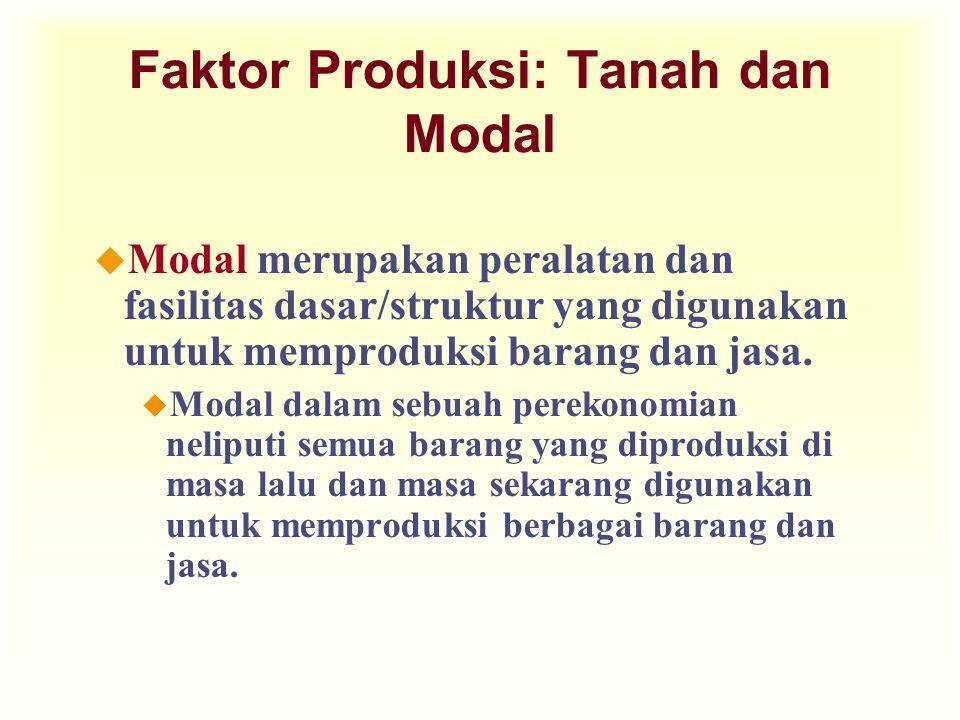 Faktor Produksi: Tanah dan Modal u Modal merupakan peralatan dan fasilitas dasar/struktur yang digunakan untuk memproduksi barang dan jasa. u Modal da