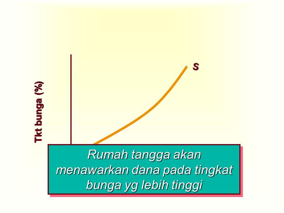 Jumlah Dana/Tabungan Tkt bunga (%) S Rumah tangga akan menawarkan dana pada tingkat bunga yg lebih tinggi