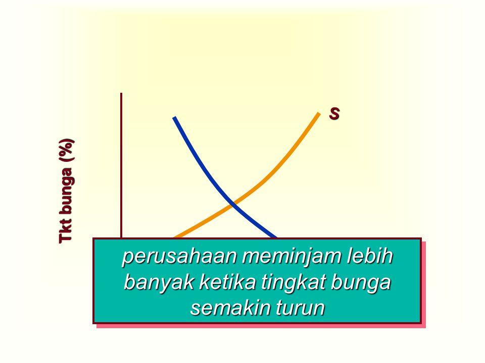 Jumlah Dana/Tabungan Tkt bunga (%) D S perusahaan meminjam lebih banyak ketika tingkat bunga semakin turun