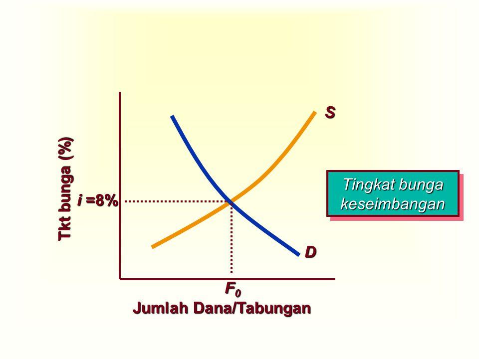 Jumlah Dana/Tabungan Tkt bunga (%) i =8% D S F0F0F0F0 Tingkat bunga keseimbangan