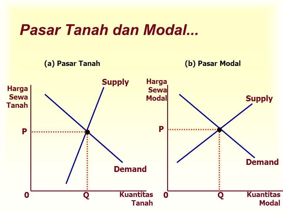 Pasar Tanah dan Modal... Kuantitas Tanah Kuantitas Modal QQ P P 00 Harga Sewa Tanah Harga Sewa Modal Demand Supply (a) Pasar Tanah(b) Pasar Modal