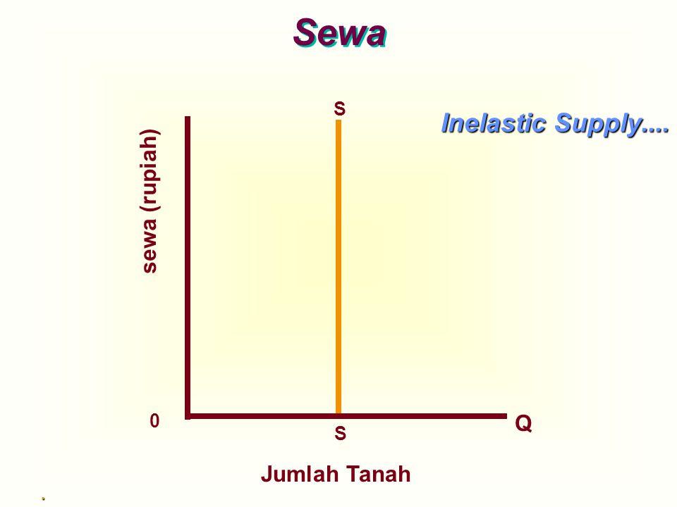 sewa (rupiah) S S 0 Q Inelastic Supply.... Sewa. Jumlah Tanah