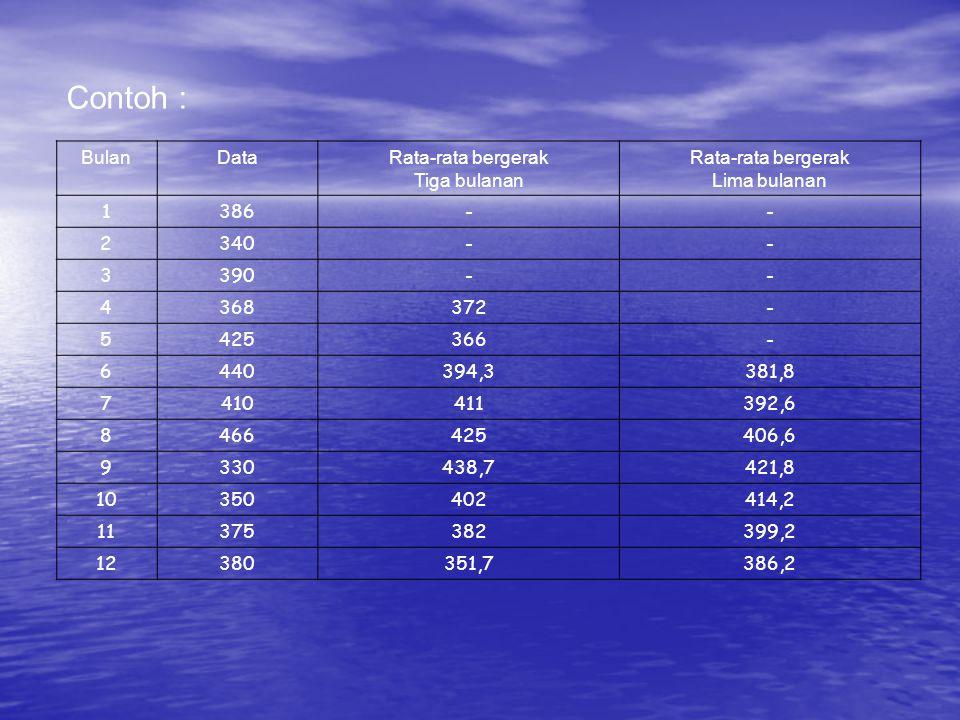BulanDataRata-rata bergerak Tiga bulanan Rata-rata bergerak Lima bulanan 1386-- 2340-- 3390-- 4368372- 5425366- 6440394,3381,8 7410411392,6 8466425406