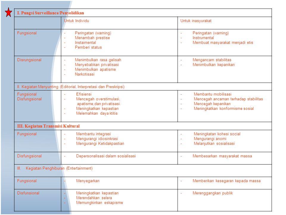 I. Pungsi Surveillance/Penyelidikan Untuk Individu Untuk inasyurakat Fungsional - Peringatan (warning) - Menambah prestise - Instaimental - Pemberi st