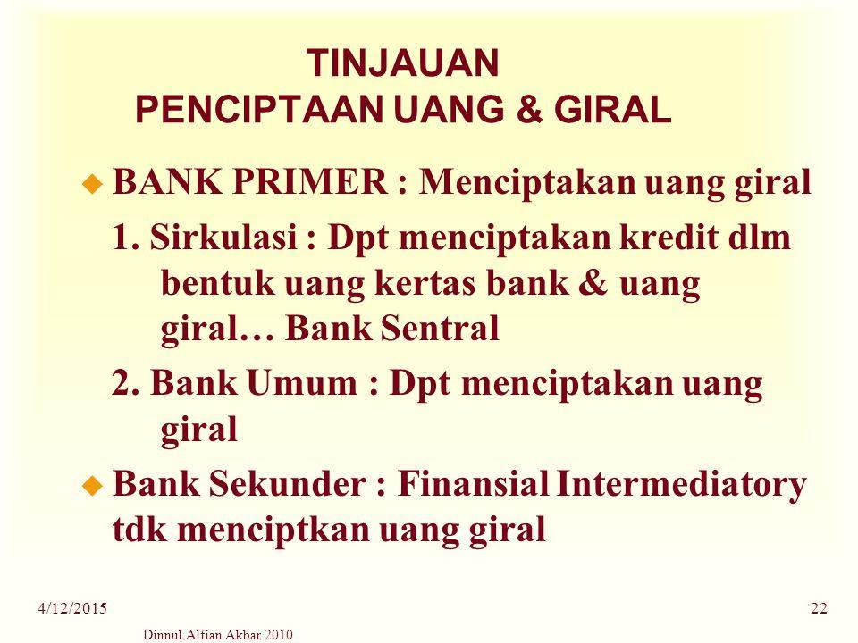 Dinnul Alfian Akbar 2010 4/12/201522 TINJAUAN PENCIPTAAN UANG & GIRAL u BANK PRIMER : Menciptakan uang giral 1. Sirkulasi : Dpt menciptakan kredit dlm