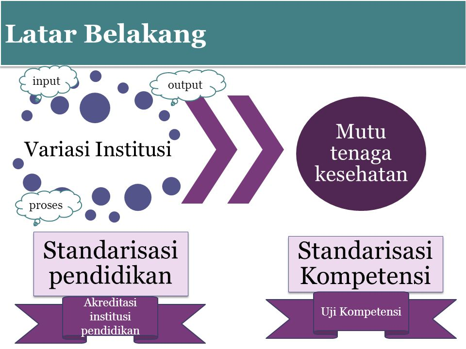 Latar Belakang Variasi Institusi Standarisasi pendidikan Mutu tenaga kesehatan Standarisasi Kompetensi input proses output Akreditasi institusi pendidikan Uji Kompetensi