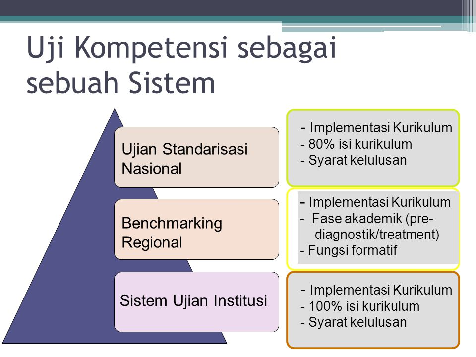 Uji Kompetensi sebagai sebuah Sistem Ujian Standarisasi Nasional Benchmarking Regional Sistem Ujian Institusi - Implementasi Kurikulum - 100% isi kurikulum - Syarat kelulusan - Implementasi Kurikulum - Fase akademik (pre- diagnostik/treatment) - Fungsi formatif - Implementasi Kurikulum - 80% isi kurikulum - Syarat kelulusan