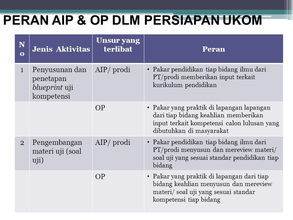 NoNo Jenis Aktivitas Unsur yang terlibatPeran 1Penyusunan dan penetapan blueprint uji kompetensi AIP/ prodi Pakar pendidikan tiap bidang ilmu dari PT/