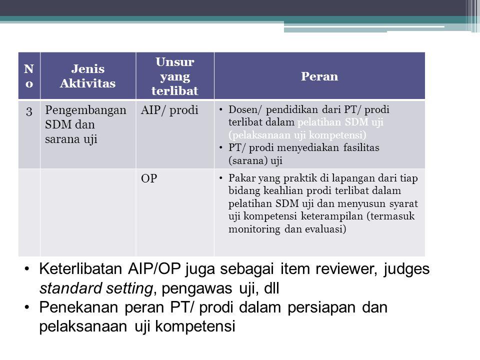 NoNo Jenis Aktivitas Unsur yang terlibat Peran 3Pengembangan SDM dan sarana uji AIP/ prodi Dosen/ pendidikan dari PT/ prodi terlibat dalam pelatihan SDM uji (pelaksanaan uji kompetensi) PT/ prodi menyediakan fasilitas (sarana) uji OP Pakar yang praktik di lapangan dari tiap bidang keahlian prodi terlibat dalam pelatihan SDM uji dan menyusun syarat uji kompetensi keterampilan (termasuk monitoring dan evaluasi) Keterlibatan AIP/OP juga sebagai item reviewer, judges standard setting, pengawas uji, dll Penekanan peran PT/ prodi dalam persiapan dan pelaksanaan uji kompetensi