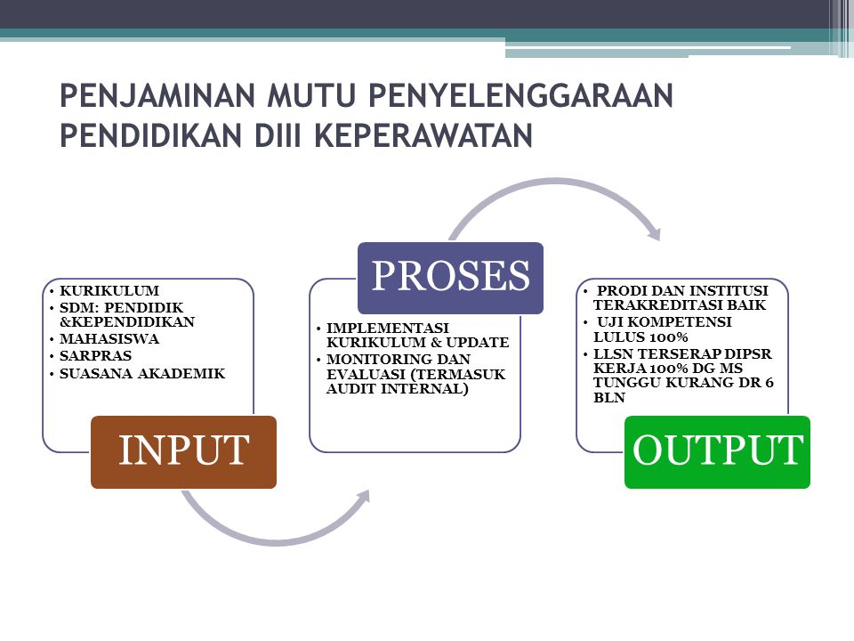 PENJAMINAN MUTU PENYELENGGARAAN PENDIDIKAN DIII KEPERAWATAN KURIKULUM SDM: PENDIDIK &KEPENDIDIKAN MAHASISWA SARPRAS SUASANA AKADEMIK INPUT IMPLEMENTASI KURIKULUM & UPDATE MONITORING DAN EVALUASI (TERMASUK AUDIT INTERNAL) PROSES PRODI DAN INSTITUSI TERAKREDITASI BAIK UJI KOMPETENSI LULUS 100% LLSN TERSERAP DIPSR KERJA 100% DG MS TUNGGU KURANG DR 6 BLN OUTPUT