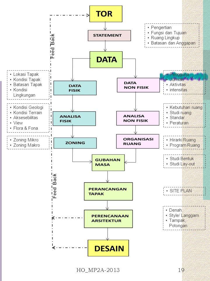 HO_MP2A-201319 Pengertian Fungsi dan Tujuan Ruang Lingkup Batasan dan Anggapan Lokasi Tapak Kondisi Tapak Batasan Tapak Kondisi Lingkungan Kondisi Geo