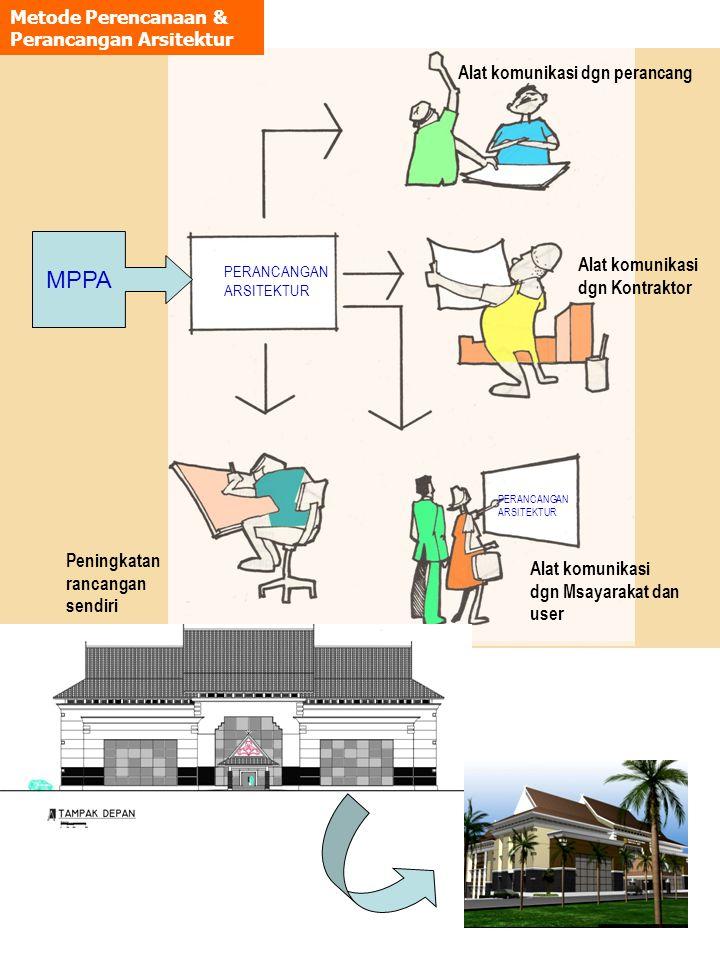 2 Alat komunikasi dgn perancang Alat komunikasi dgn Kontraktor Alat komunikasi dgn Msayarakat dan user Peningkatan rancangan sendiri PERANCANGAN ARSIT