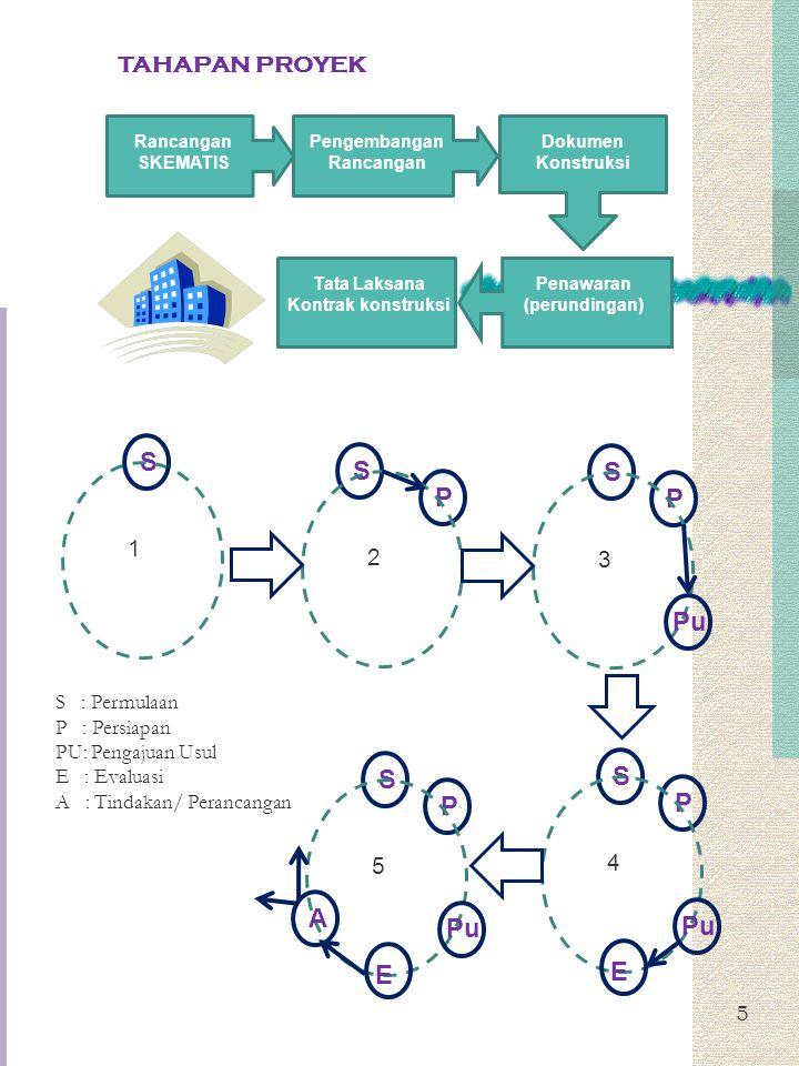 5 Rancangan SKEMATIS Pengembangan Rancangan Dokumen Konstruksi Penawaran (perundingan) Tata Laksana Kontrak konstruksi TAHAPAN PROYEK 1 SSP 2 SP 3 PuS