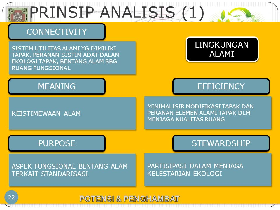 PERENCANAAN TAPAK – JP – PWK.FT.UB PRINSIP ANALISIS (1) 22 LINGKUNGAN ALAMI CONNECTIVITY MEANING PURPOSE EFFICIENCY STEWARDSHIP SISTEM UTILITAS ALAMI