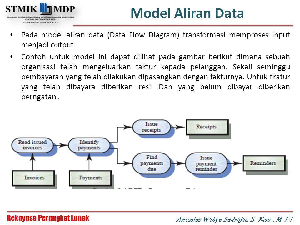 Rekayasa Perangkat Lunak Antonius Wahyu Sudrajat, S. Kom., M.T.I. Model Aliran Data Pada model aliran data (Data Flow Diagram) transformasi memproses