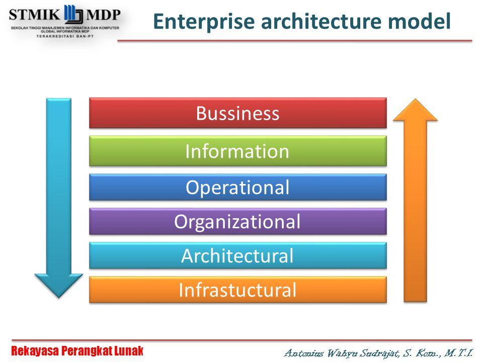 Rekayasa Perangkat Lunak Antonius Wahyu Sudrajat, S. Kom., M.T.I. Enterprise architecture model Bussiness Information Operational Organizational Archi