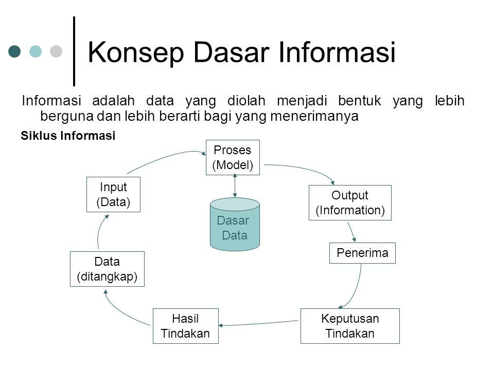 Konsep Dasar Informasi Informasi adalah data yang diolah menjadi bentuk yang lebih berguna dan lebih berarti bagi yang menerimanya Siklus Informasi Pr