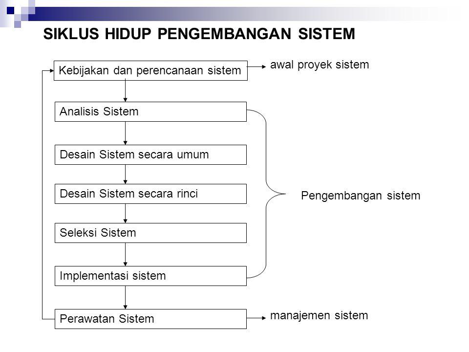 SIKLUS HIDUP PENGEMBANGAN SISTEM Kebijakan dan perencanaan sistem Analisis Sistem Desain Sistem secara umum Desain Sistem secara rinci Seleksi Sistem