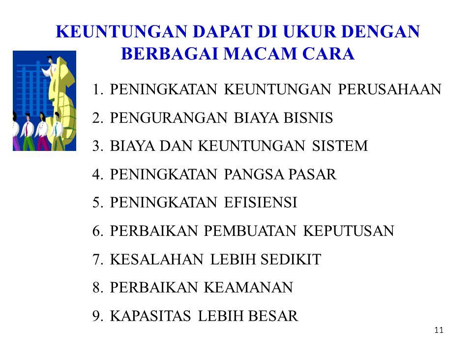 11 KEUNTUNGAN DAPAT DI UKUR DENGAN BERBAGAI MACAM CARA 1.PENINGKATAN KEUNTUNGAN PERUSAHAAN 2.PENGURANGAN BIAYA BISNIS 3.BIAYA DAN KEUNTUNGAN SISTEM 4.PENINGKATAN PANGSA PASAR 5.PENINGKATAN EFISIENSI 6.PERBAIKAN PEMBUATAN KEPUTUSAN 7.KESALAHAN LEBIH SEDIKIT 8.PERBAIKAN KEAMANAN 9.KAPASITAS LEBIH BESAR