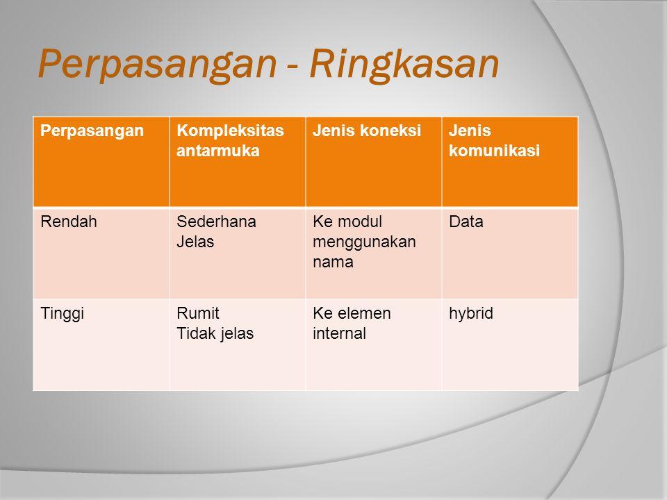 Perpasangan - Ringkasan PerpasanganKompleksitas antarmuka Jenis koneksiJenis komunikasi RendahSederhana Jelas Ke modul menggunakan nama Data TinggiRum