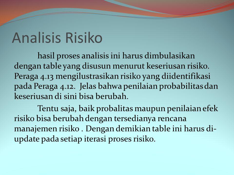 Peraga 4.12 Risiko dan jenis risiko