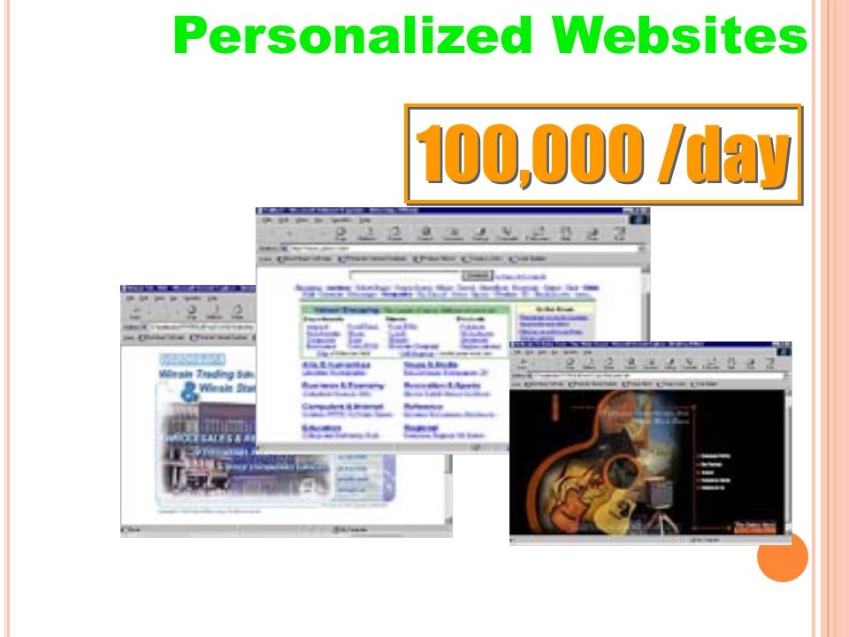 Source: IBM Research Personalized Websites 100,000 /day
