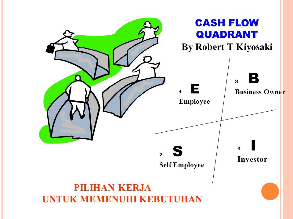 PILIHAN KERJA UNTUK MEMENUHI KEBUTUHAN 1 E Employee 2 S Self Employee 3 B Business Owner 4 I Investor CASH FLOW QUADRANT By Robert T Kiyosaki