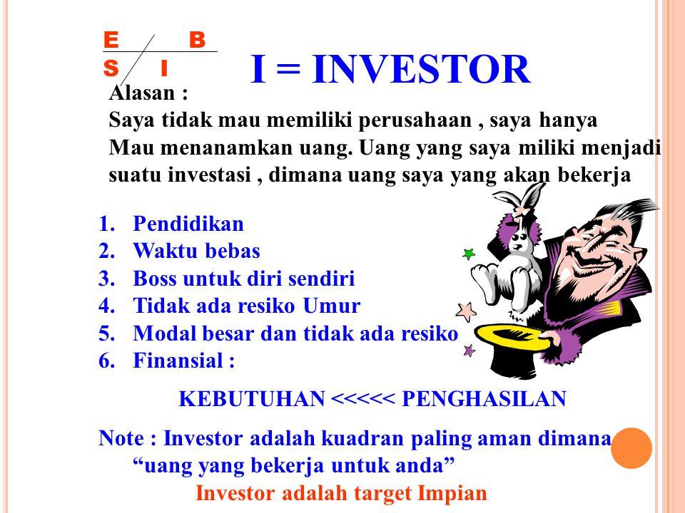 E S B I I = INVESTOR Alasan : Saya tidak mau memiliki perusahaan, saya hanya Mau menanamkan uang. Uang yang saya miliki menjadi suatu investasi, diman