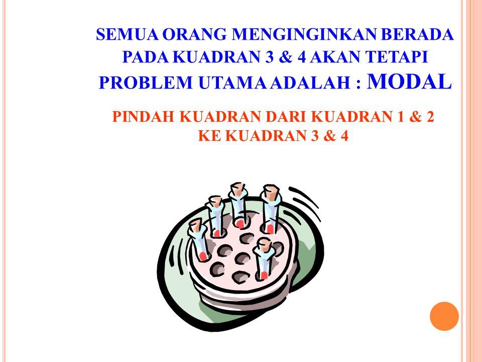 SEMUA ORANG MENGINGINKAN BERADA PADA KUADRAN 3 & 4 AKAN TETAPI PROBLEM UTAMA ADALAH : MODAL PINDAH KUADRAN DARI KUADRAN 1 & 2 KE KUADRAN 3 & 4