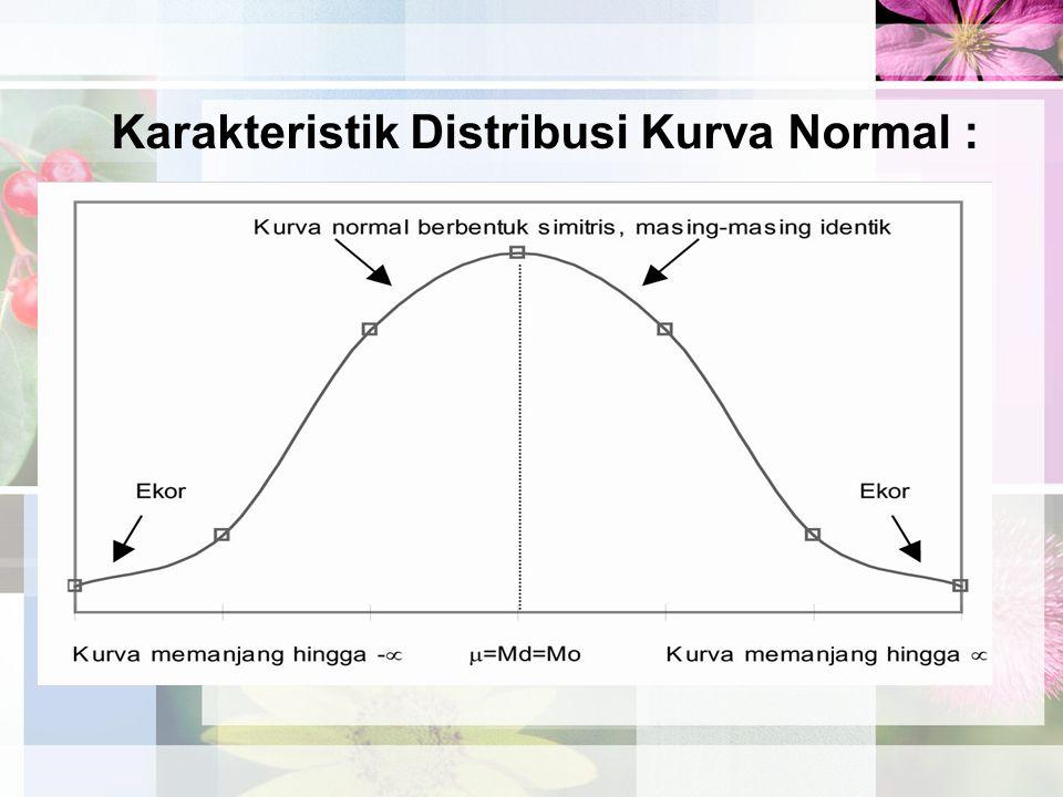 Karakteristik Distribusi Kurva Normal :