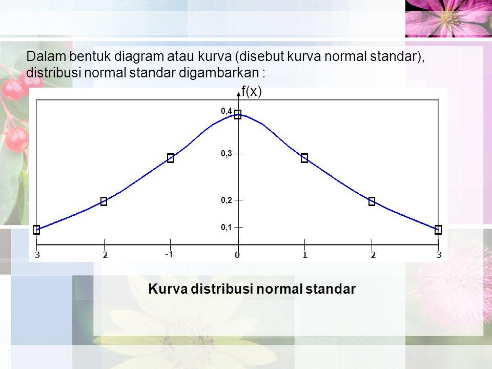 Dalam bentuk diagram atau kurva (disebut kurva normal standar), distribusi normal standar digambarkan : Kurva distribusi normal standar -3-2 0 1 2 3 f(x) 0,4 0,3 0,2 0,1