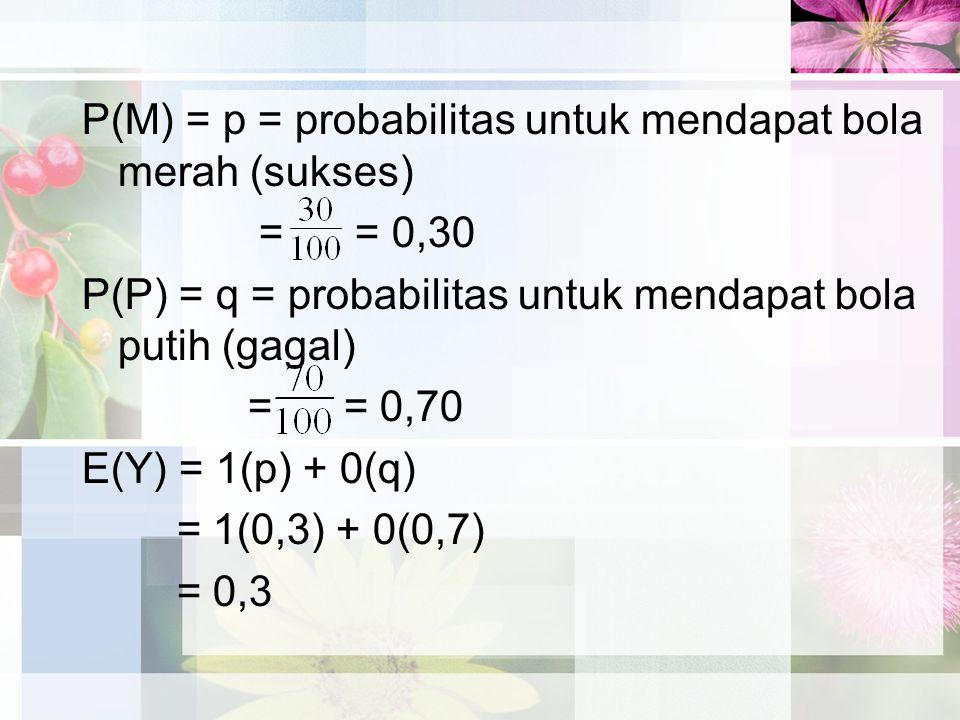 P(M) = p = probabilitas untuk mendapat bola merah (sukses) = = 0,30 P(P) = q = probabilitas untuk mendapat bola putih (gagal) = = 0,70 E(Y) = 1(p) + 0(q) = 1(0,3) + 0(0,7) = 0,3