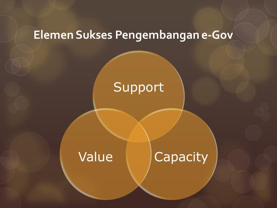 Elemen Sukses Pengembangan e-Gov Support CapacityValue