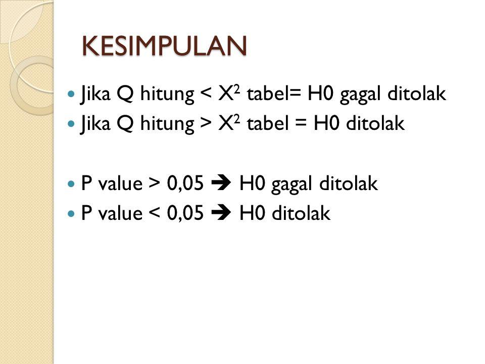 KESIMPULAN Jika Q hitung < X 2 tabel= H0 gagal ditolak Jika Q hitung > X 2 tabel = H0 ditolak P value > 0,05  H0 gagal ditolak P value < 0,05  H0 ditolak