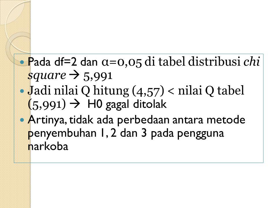 Pada df=2 dan α=0,05 di tabel distribusi chi square  5,991 Jadi nilai Q hitung (4,57) < nilai Q tabel (5,991)  H0 gagal ditolak Artinya, tidak ada perbedaan antara metode penyembuhan 1, 2 dan 3 pada pengguna narkoba