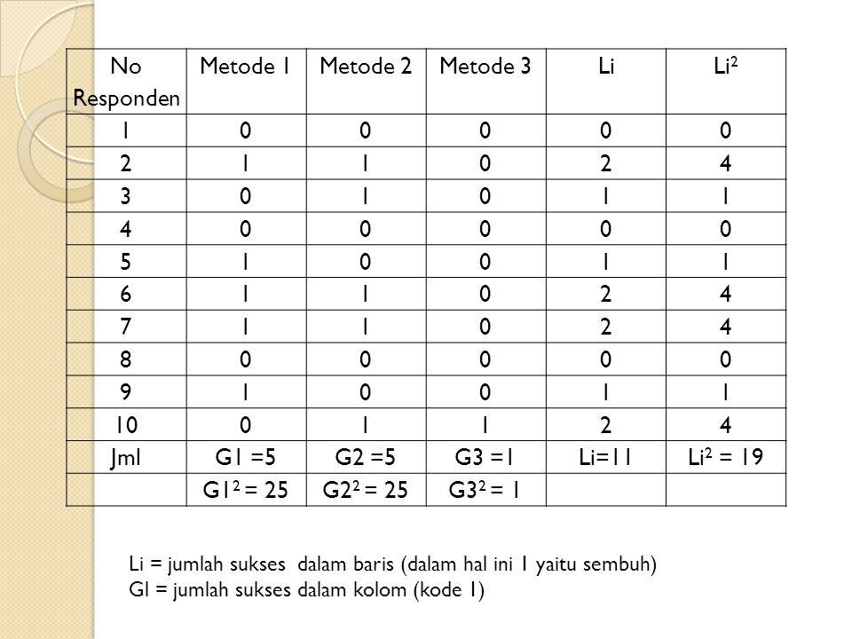 No Responden Metode 1Metode 2Metode 3LiLi 2 100000 211024 301011 400000 510011 611024 711024 800000 910011 1001124 JmlG1 =5G2 =5G3 =1Li=11Li 2 = 19 G1 2 = 25G2 2 = 25G3 2 = 1 Li = jumlah sukses dalam baris (dalam hal ini 1 yaitu sembuh) Gl = jumlah sukses dalam kolom (kode 1)