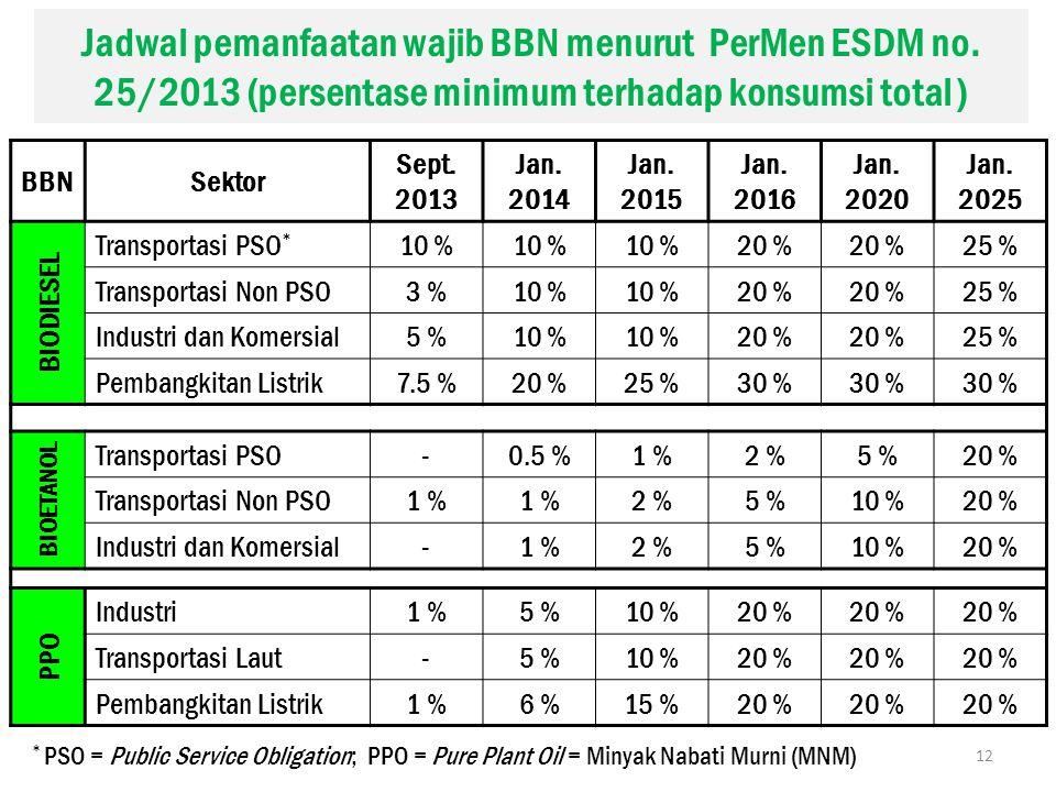 Jadwal pemanfaatan wajib BBN menurut PerMen ESDM no. 25/2013 (persentase minimum terhadap konsumsi total ) BBNSektor Sept. 2013 Jan. 2014 Jan. 2015 Ja