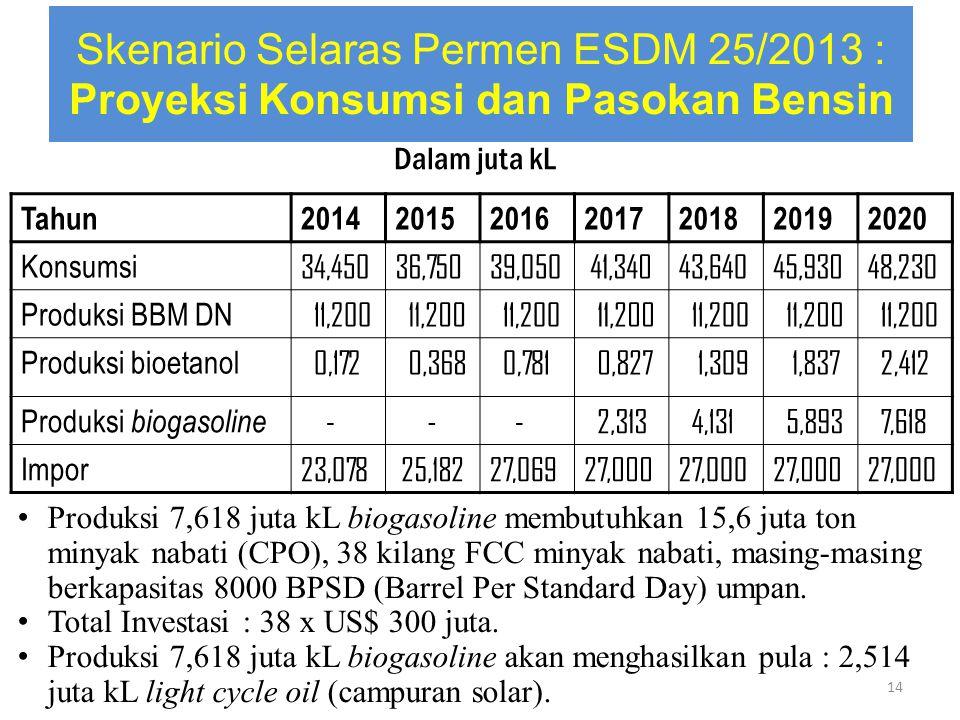 Skenario Selaras Permen ESDM 25/2013 : Proyeksi Konsumsi dan Pasokan Bensin Tahun2014201520162017201820192020 Konsumsi 34,45036,75039,050 41,34043,640