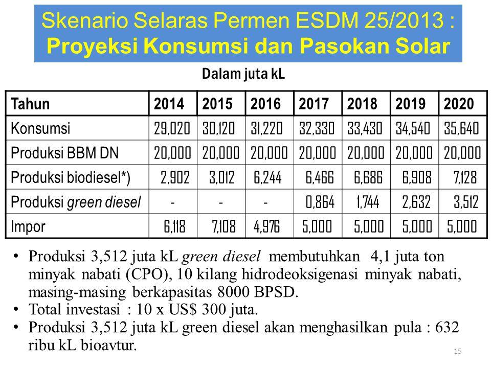 Tahun2014201520162017201820192020 Konsumsi 29,02030,12031,22032,33033,43034,54035,640 Produksi BBM DN 20,000 Produksi biodiesel*) 2,902 3,012 6,244 6,